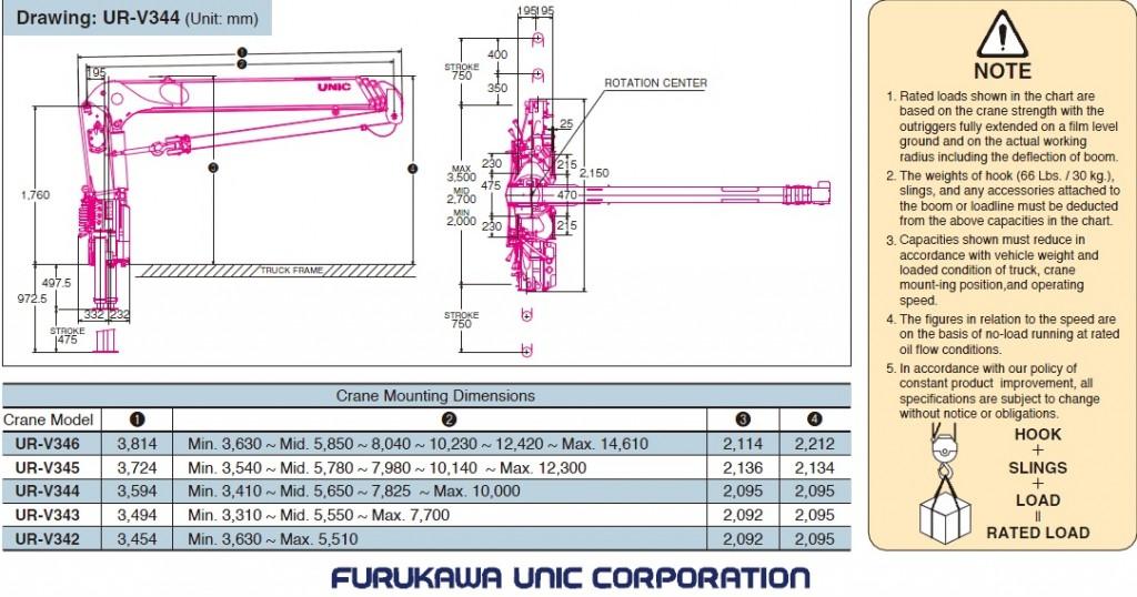 UNIC URV344 размеры и габариты